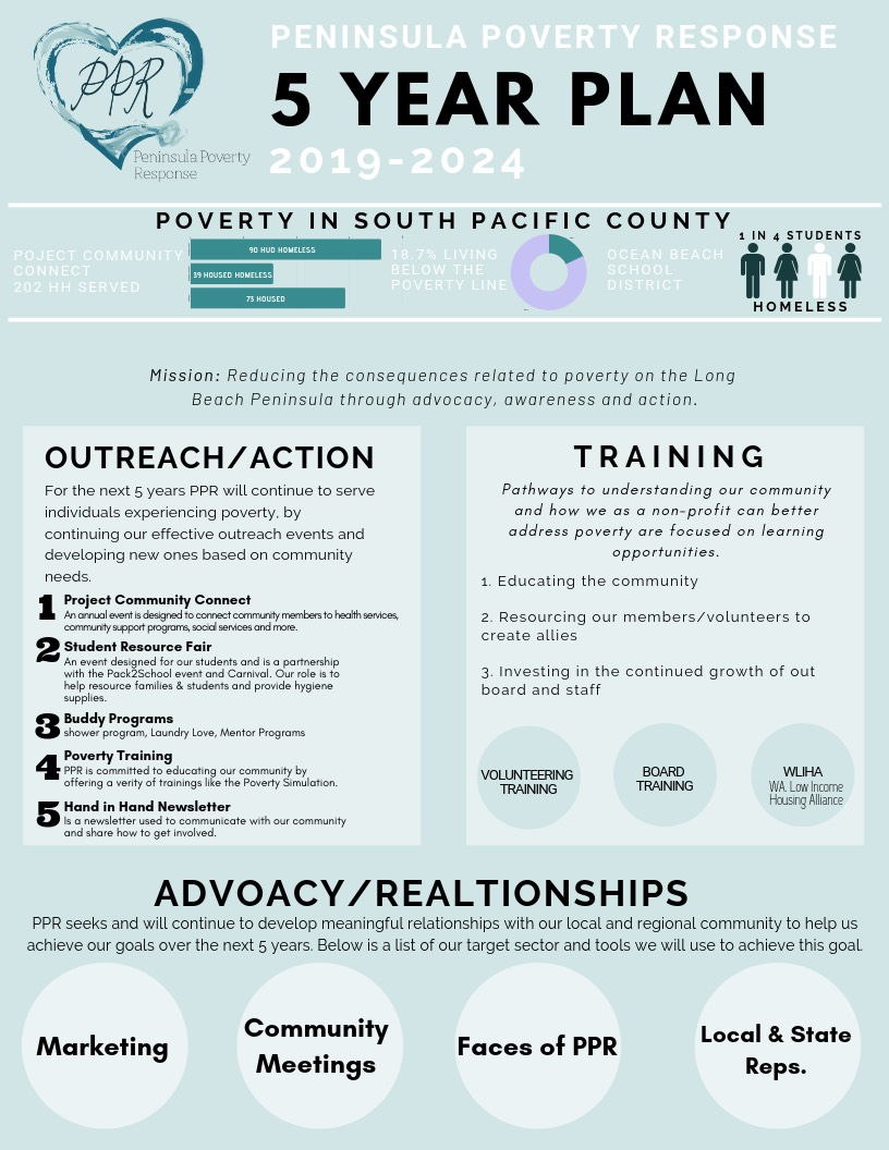 PPR 5 Year Plan Infographic Page 1
